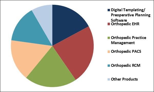 Orthopedic Software Market Share