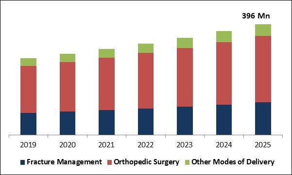 Orthopedic Software Market Size