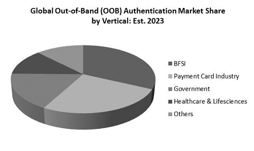 Out of Band Authentication Market Share