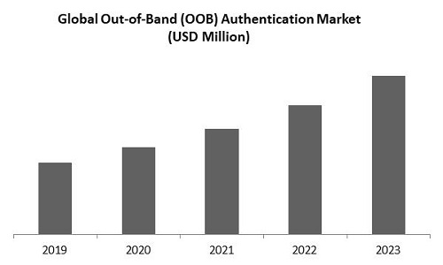 Out of Band Authentication Market Size