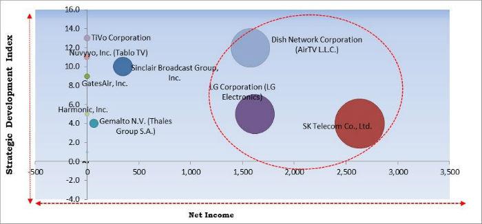 Over-the-Air (OTA) Transmission Platform Market Cardinal Matrix
