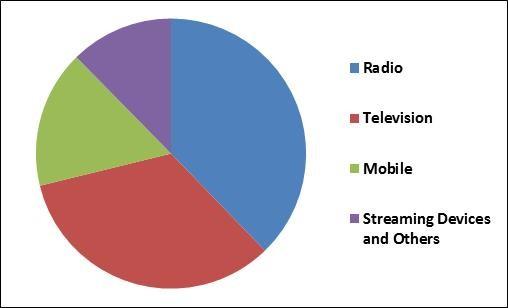 Over-the-Air (OTA) Transmission Platform Market Share