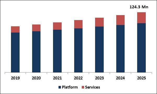 Over-the-Air (OTA) Transmission Platform Market Size