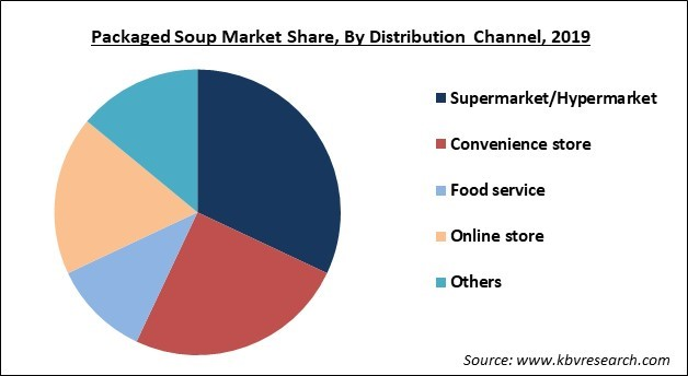 Packaged Soup Market Share