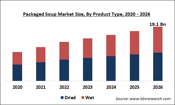 Packaged Soup Market Size