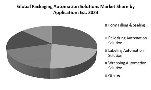 Packaging Automation Solutions Market Share