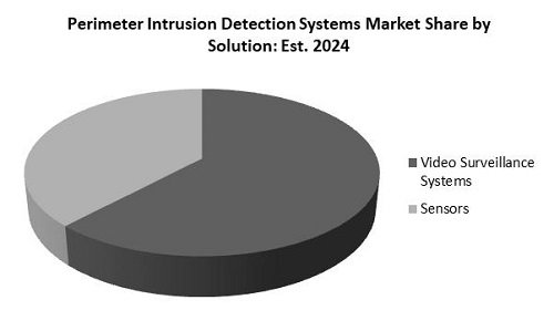 Perimeter Intrusion Detection Systems Market Share
