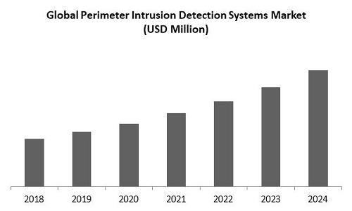 Perimeter Intrusion Detection Systems Market Size