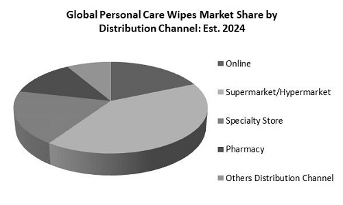 Personal Care Wipes Market Share