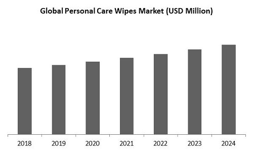 Personal Care Wipes Market Size