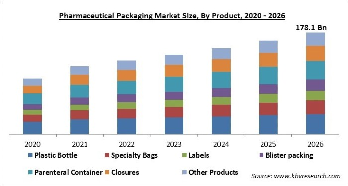 Pharmaceutical Packaging Market Size