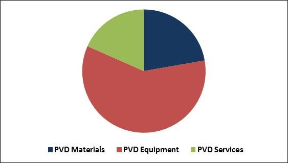 Physical Vapor Deposition Market Share