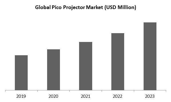 Pico Projector Market Size