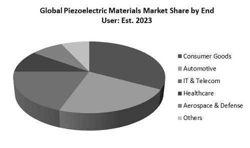 Piezoelectric Materials Market Share