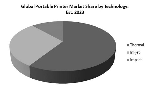 Portable Printer Market Share