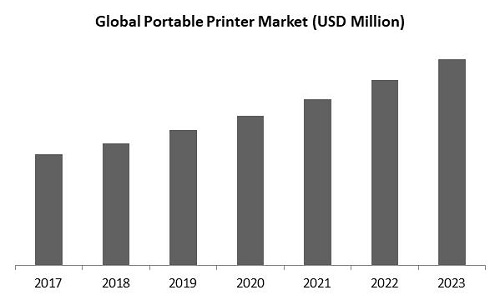 Portable Printer Market Size