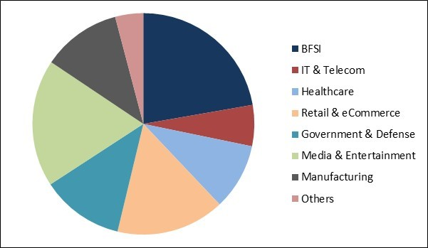 Proactive Services Market Share