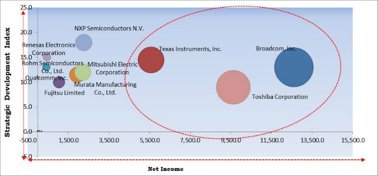 Radio Frequency Components Market Cardinal Matrix