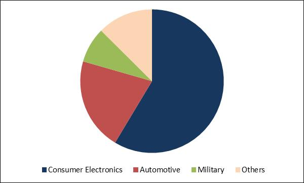 Radio Frequency Components Market Share