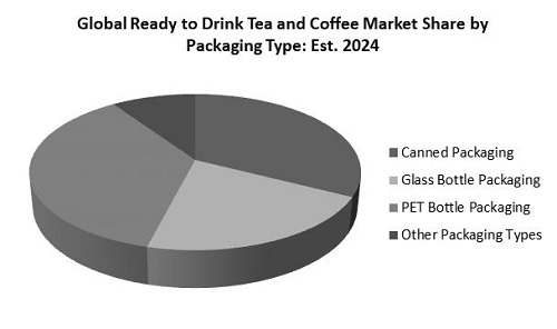 Ready to Drink Tea and Coffee Market Share