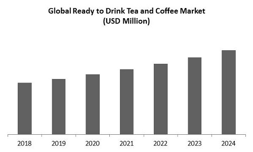 Ready to Drink Tea and Coffee Market Size