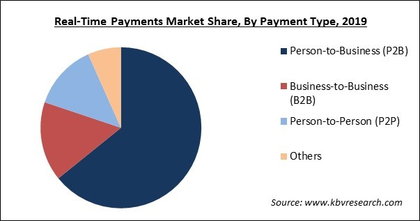 Real-Time Payments Market Share