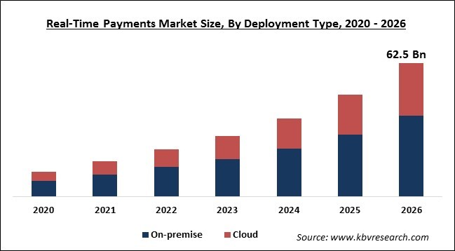 Real-Time Payments Market Size
