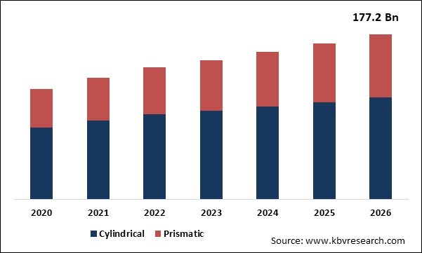 Rechargeable Poly Lithium-Ion Battery Market Size