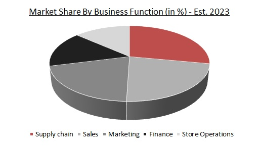 Global Retail Analytics Market Share