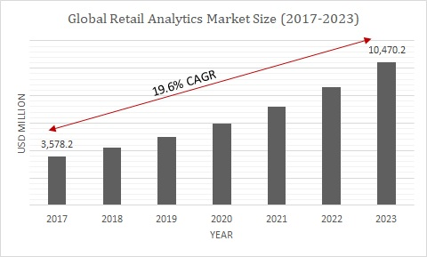Global Retail Analytics Market Size
