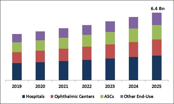 Retinal Imaging Devices Market Size