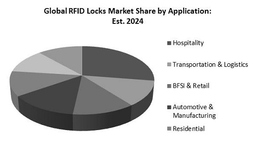 RFID Locks Market Share
