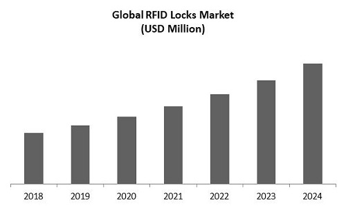 RFID Locks Market Size
