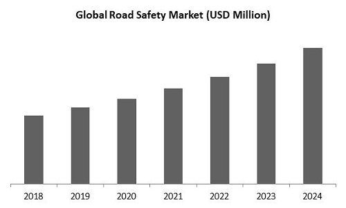 Road Safety Market Size