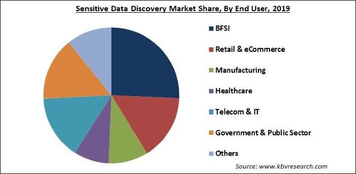 Sensitive Data Discovery Market Share