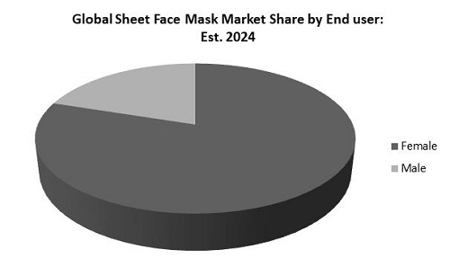 Sheet Face Mask Market Share