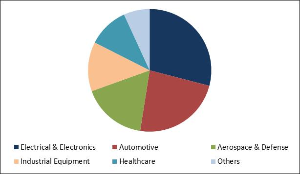Simulation Software Market Share