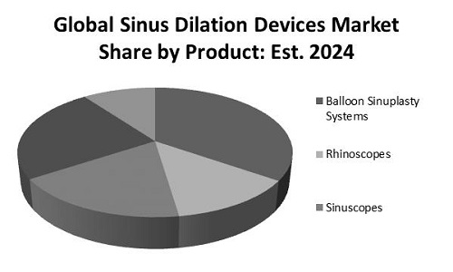 Sinus Dilation Devices Market Share