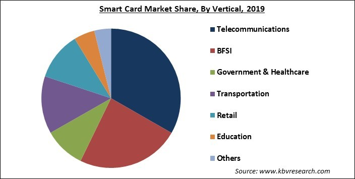 Smart Card Market Share