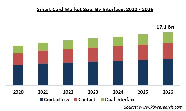 Smart Card Market Size