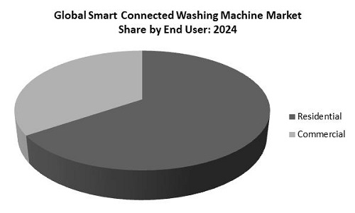 Smart Connected Washing Machine Market Share
