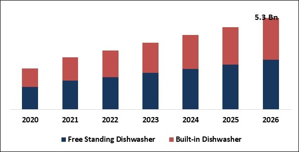 Smart Dishwasher Market Size