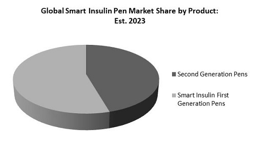 Smart Insulin Pen Market Share