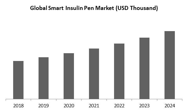 Smart Insulin Pen Market Size
