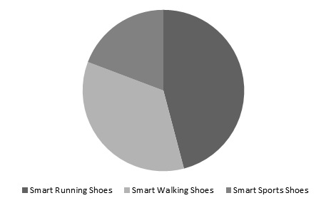 Global Smart Shoes Market Share