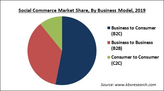 Social Commerce Market Share