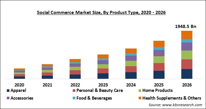 Social Commerce Market Size