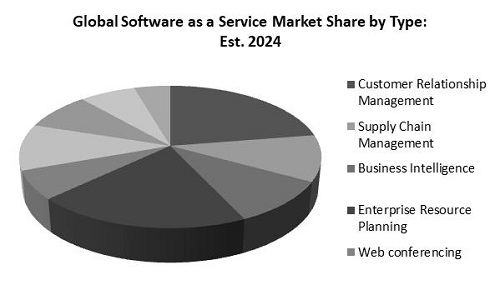 Software as a Service Market Share