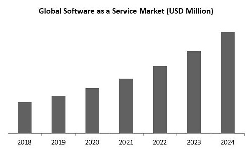 Software as a Service Market Size