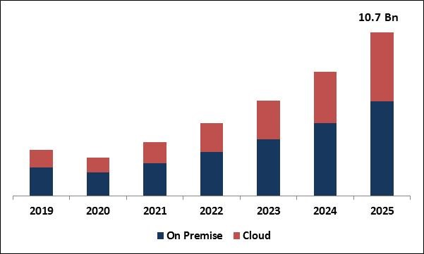 Software Defined Perimeter Market Size